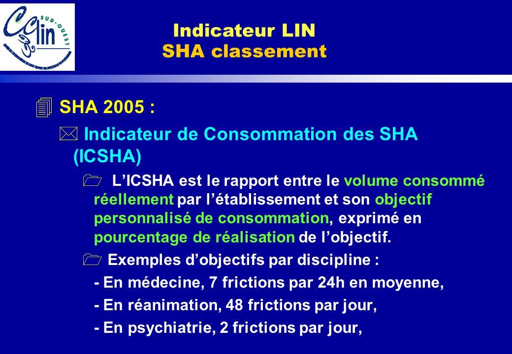 4 SHA 2005 : * Indicateur de Consommation des SHA (ICSHA) 1 LICSHA est le rapport entre le volume consommé réellement par létablissement et son object
