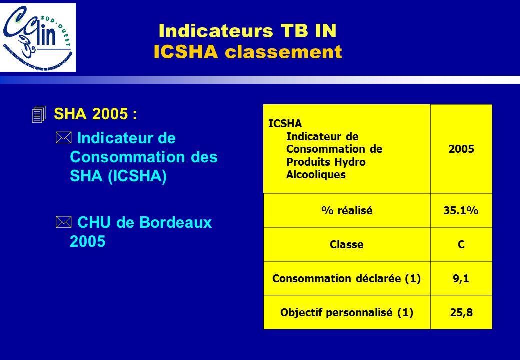 4 SHA 2005 : * Indicateur de Consommation des SHA (ICSHA) * CHU de Bordeaux 2005 Indicateurs TB IN ICSHA classement ICSHA Indicateur de Consommation d