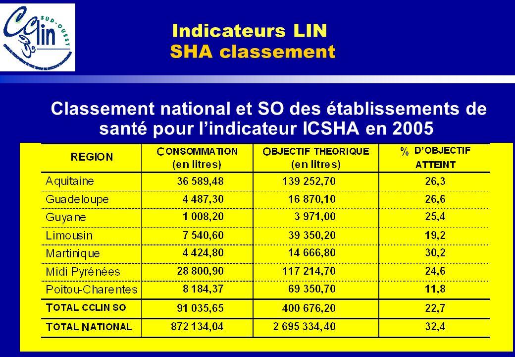 Classement national et SO des établissements de santé pour lindicateur ICSHA en 2005 Indicateurs LIN SHA classement