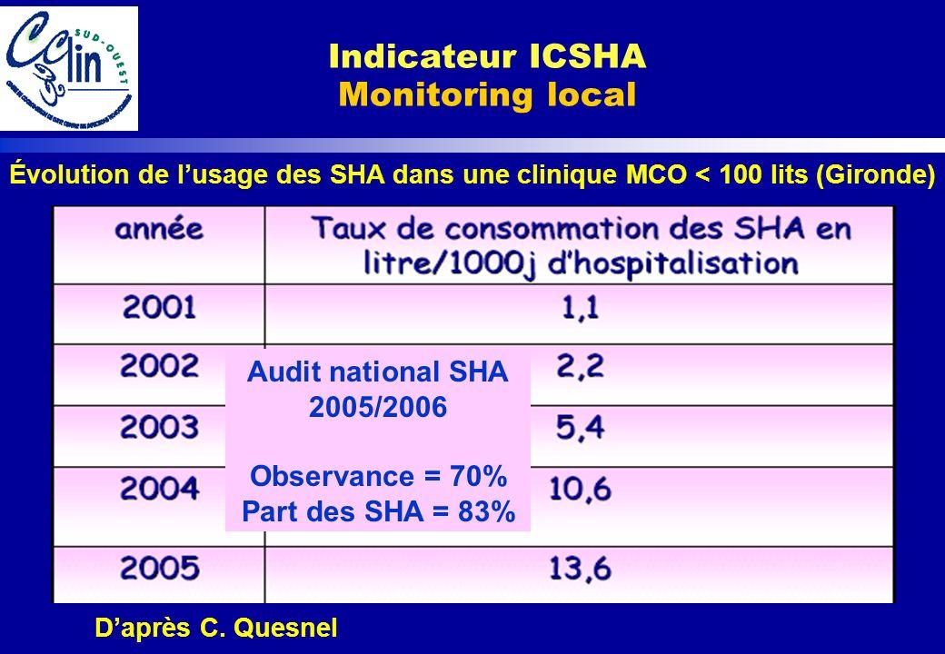 Daprès C. Quesnel Évolution de lusage des SHA dans une clinique MCO < 100 lits (Gironde) Audit national SHA 2005/2006 Observance = 70% Part des SHA =
