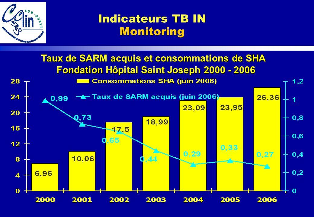 Taux de SARM acquis et consommations de SHA Fondation Hôpital Saint Joseph 2000 - 2006 Fondation Hôpital Saint Joseph 2000 - 2006 Indicateurs TB IN Mo
