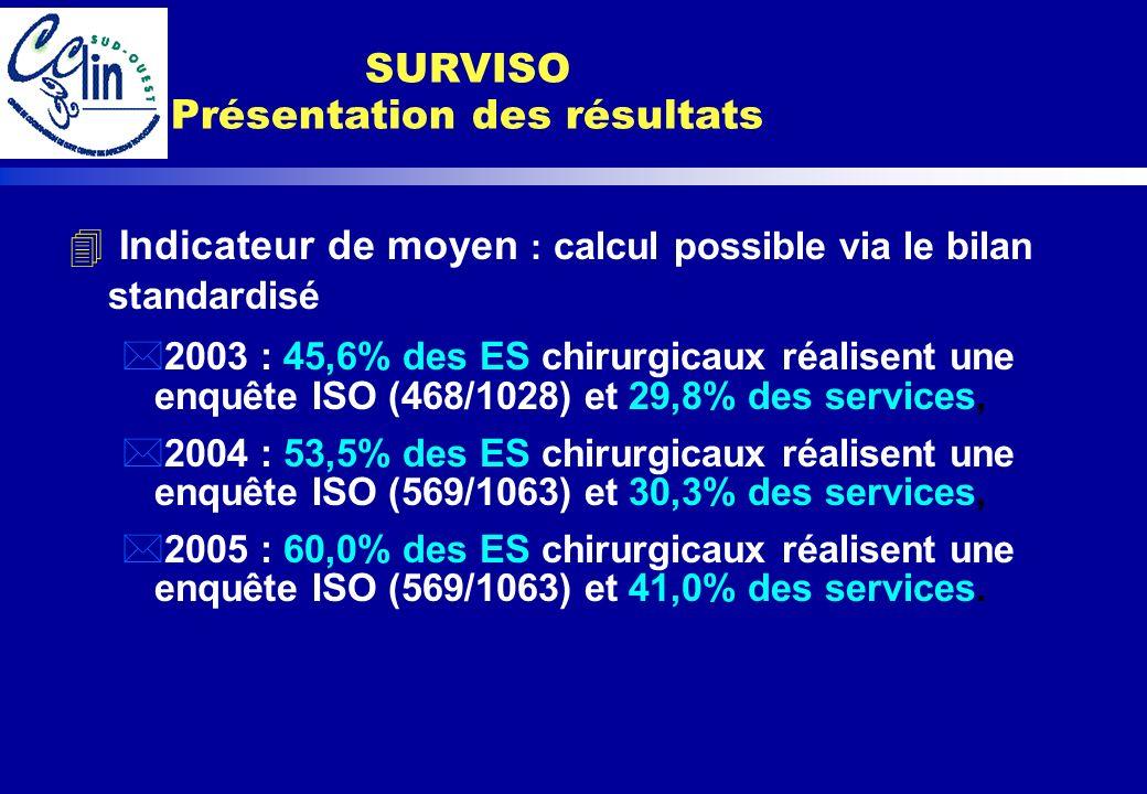 4 Indicateur de moyen : calcul possible via le bilan standardisé *2003 : 45,6% des ES chirurgicaux réalisent une enquête ISO (468/1028) et 29,8% des s