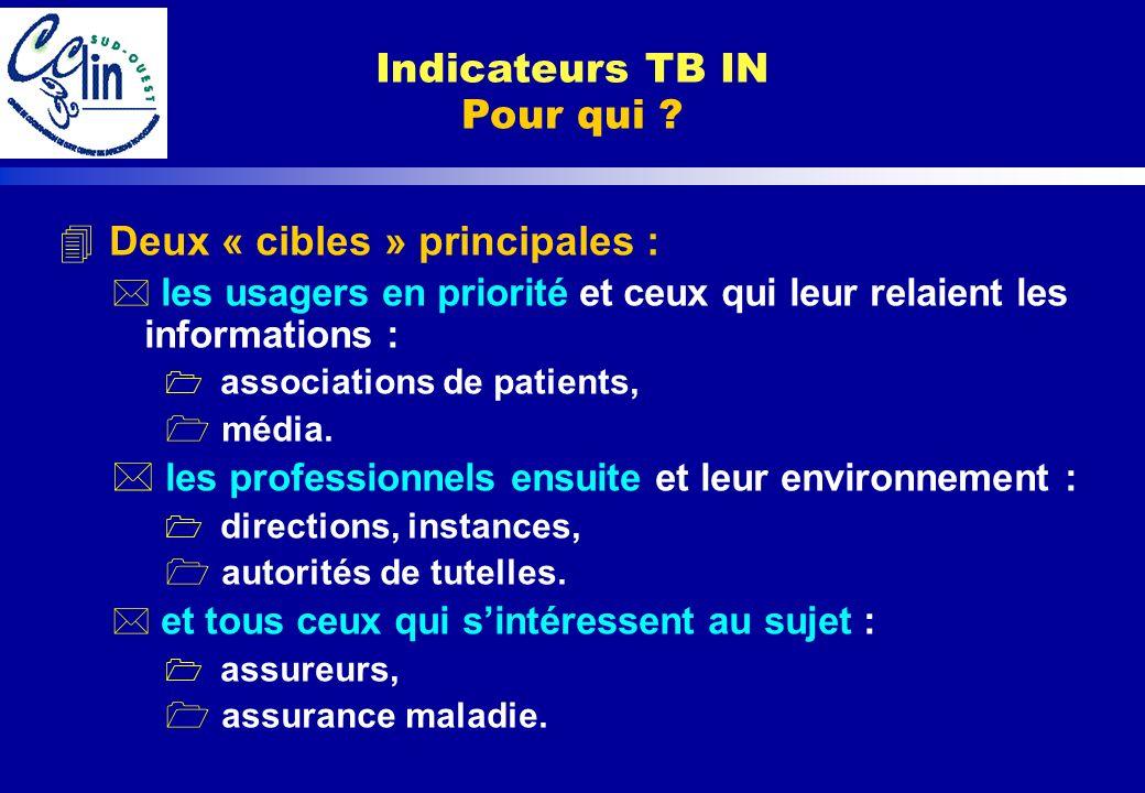 Indicateurs TB IN Questions Des indicateurs pourquoi ?