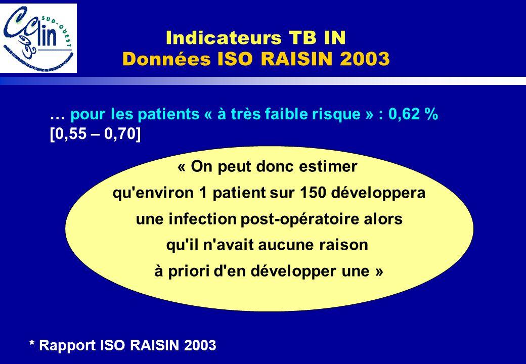Indicateurs TB IN Données ISO RAISIN 2003 … pour les patients « à très faible risque » : 0,62 % [0,55 – 0,70] « On peut donc estimer qu'environ 1 pati