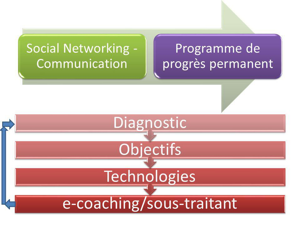 Social Networking - Communication Programme de progrès permanent e-coaching/sous-traitant Technologies Objectifs Diagnostic