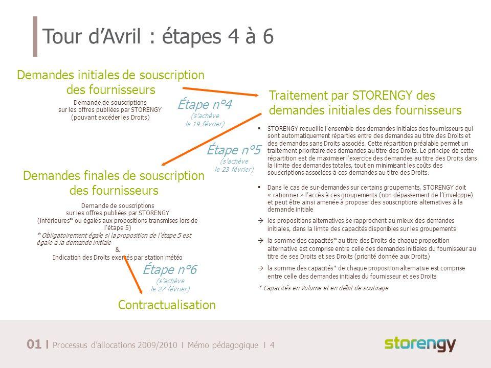 I Processus dallocations 2009/2010 I Mémo pédagogique I 4 Tour dAvril : étapes 4 à 6 Demandes initiales de souscription des fournisseurs Demande de so