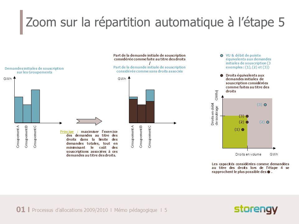 I Processus dallocations 2009/2010 I Mémo pédagogique I 5 Zoom sur la répartition automatique à létape 5 Droits en volumeGWh Droits en débit de soutir