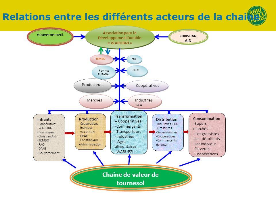 Relations entre les différents acteurs de la chaine Association pour le Développement Durable « WARUBIZI » TEMBO TEMBO FAO FAO Povince RUTANA Povince