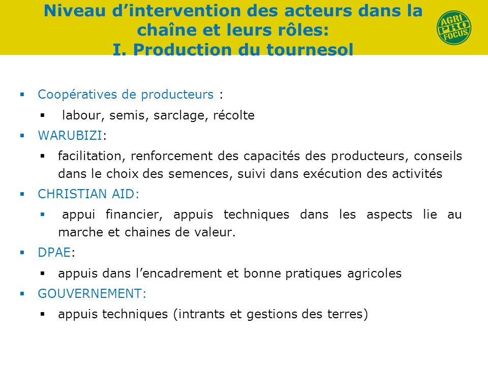 Niveau dintervention des acteurs dans la chaîne et leurs rôles: I. Production du tournesol Coopératives de producteurs : labour, semis, sarclage, réco