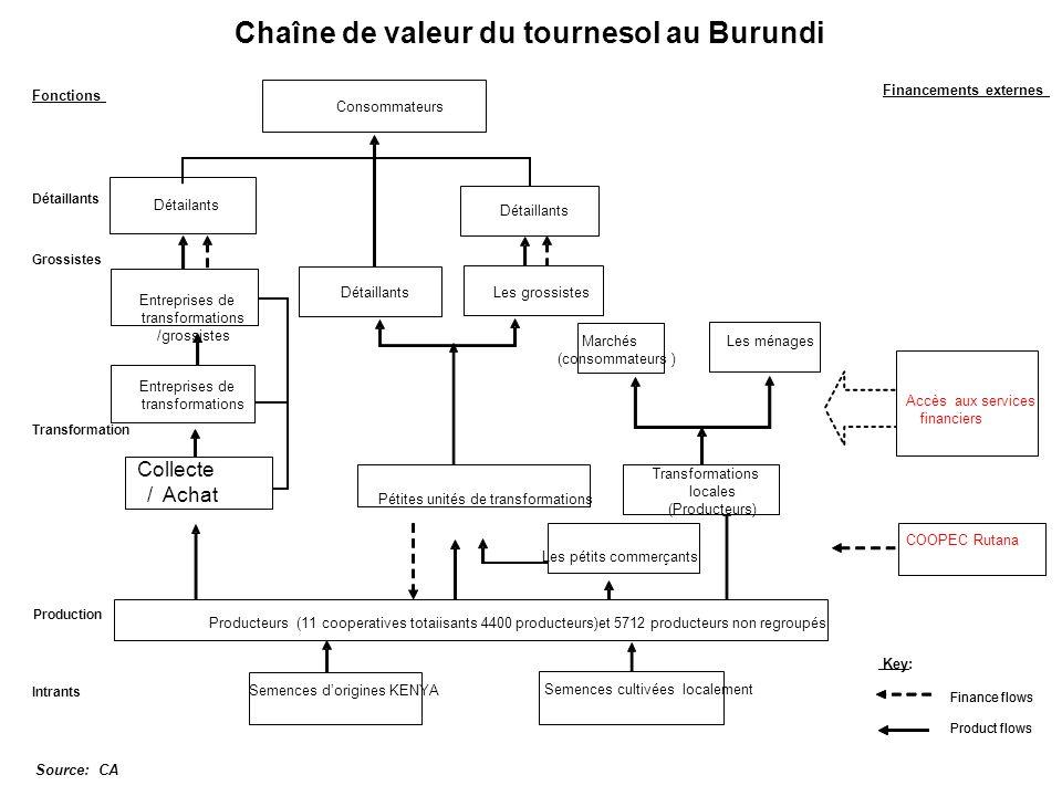 Chaîne de valeur du tournesol au Burundi Source: CA Producteurs (11 cooperatives totaiisants 4400 producteurs)et 5712 producteurs non regroupés Détail