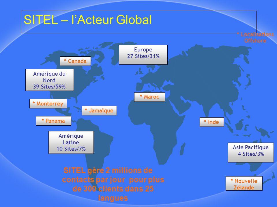Amérique du Nord 39 Sites/59% Amérique Latine 10 Sites/7% Europe 27 Sites/31% Asie Pacifique 4 Sites/3% * Inde * Jamaïque * Panama * Monterrey * Localisations Offshore * Nouvelle Zélande * Canada * Maroc SITEL – lActeur Global SITEL gère 2 millions de contacts par jour pour plus de 300 clients dans 25 langues
