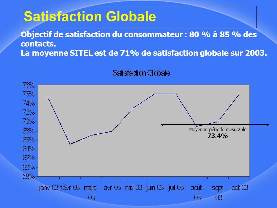 Satisfaction Globale Objectif de satisfaction du consommateur : 80 % à 85 % des contacts. La moyenne SITEL est de 71% de satisfaction globale sur 2003