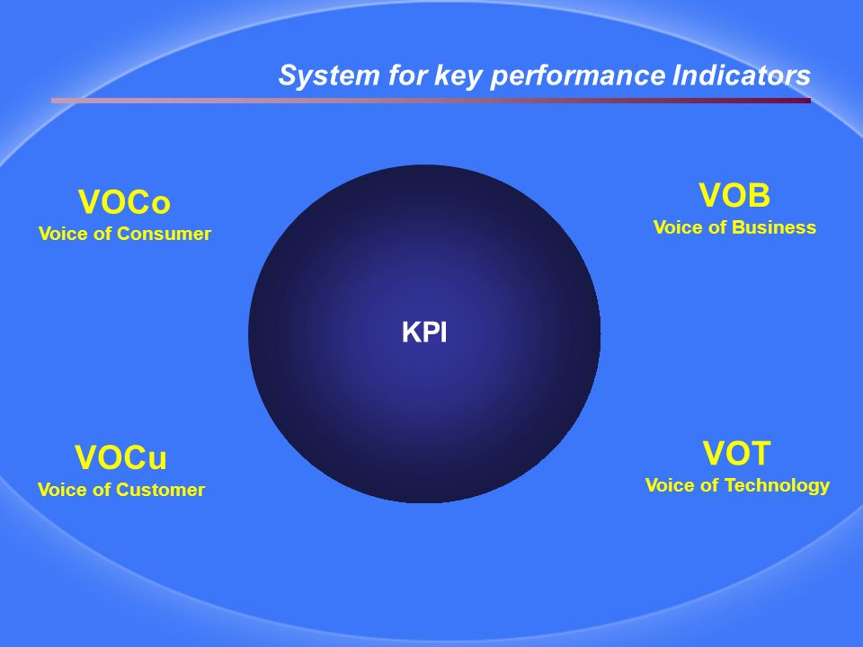 System for key performance Indicators VOCu Voice of Customer VOCo Voice of Consumer VOB Voice of Business VOT Voice of Technology KPI