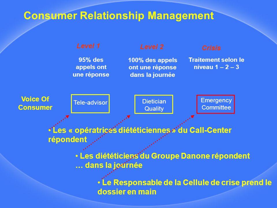 Consumer Relationship Management Voice Of Consumer Tele-advisor Dietician Quality Emergency Committee Level 1 Crisis Level 2 Les « opératrices diététi