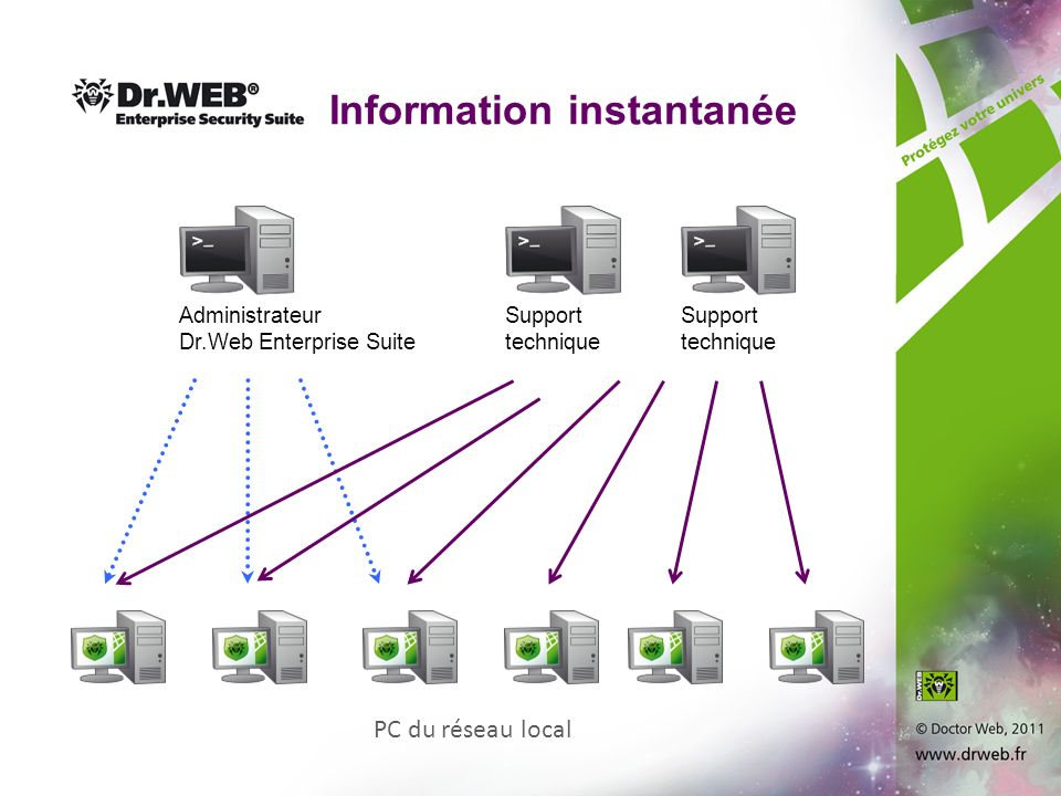 PC du réseau local Information instantanée Administrateur Dr.Web Enterprise Suite Support technique Support technique