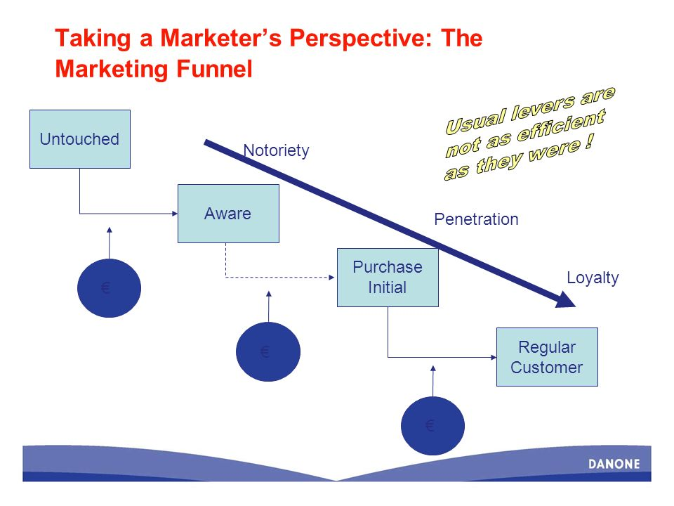 Taking a Marketers Perspective: The Marketing Funnel Untouched Aware Purchase Initial Regular Customer Notoriety Penetration Loyalty