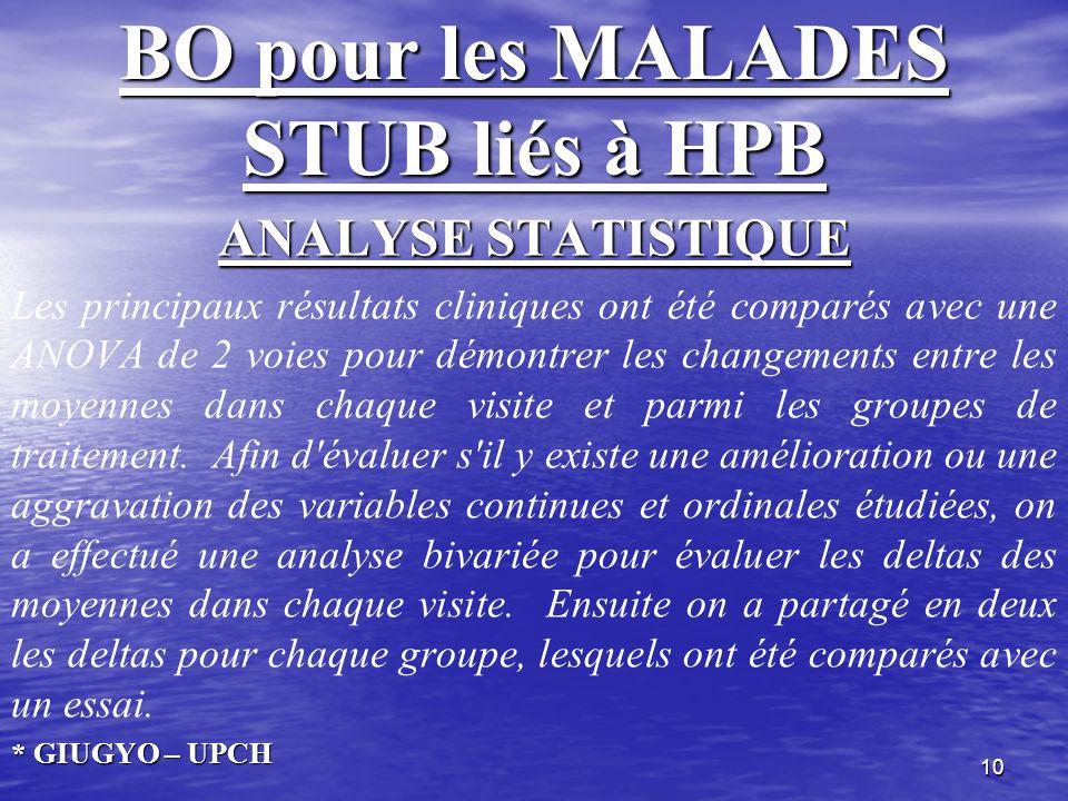 10 BO pour les MALADES STUB liés à HPB ANALYSE STATISTIQUE Les principaux résultats cliniques ont été comparés avec une ANOVA de 2 voies pour démontre