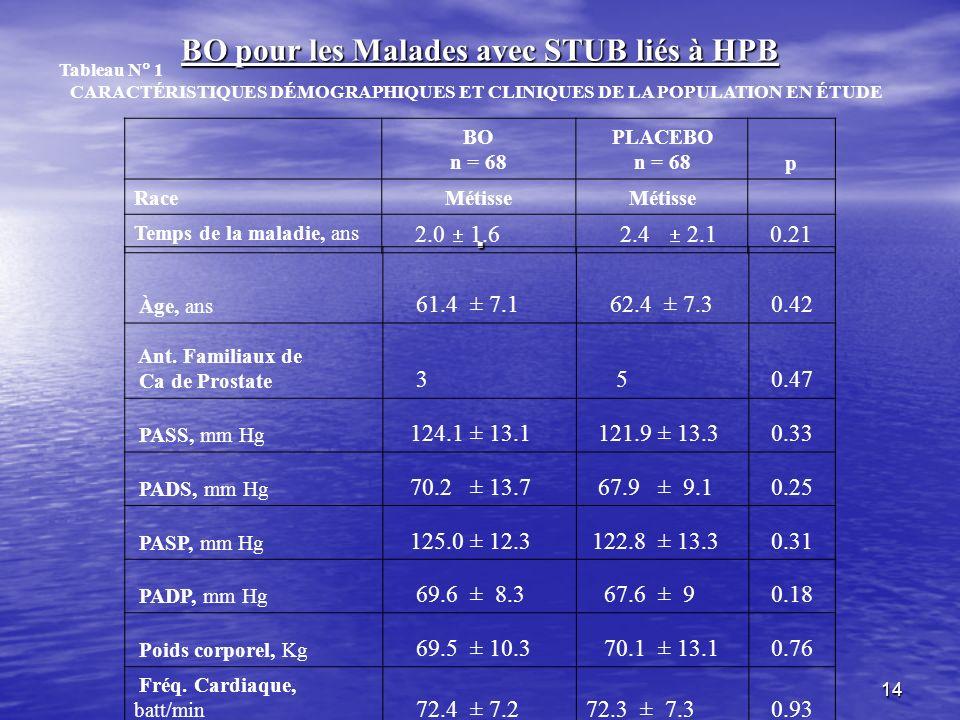 14 BO pour les Malades avec STUB liés à HPB. BO n = 68 PLACEBO n = 68p RaceMétisse Temps de la maladie, ans 2.0 1.6 2.4 2.1 0.21 Tableau N 1 CARACTÉRI