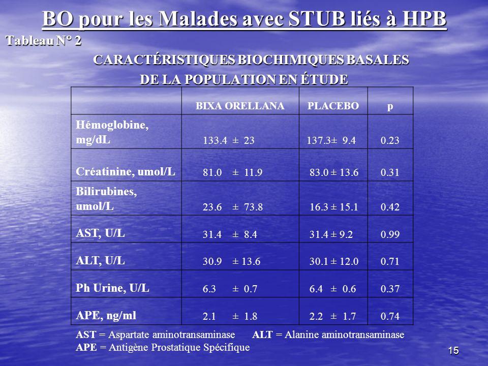 15 BO pour les Malades avec STUB liés à HPB Tableau N 2 CARACTÉRISTIQUES BIOCHIMIQUES BASALES CARACTÉRISTIQUES BIOCHIMIQUES BASALES DE LA POPULATION E