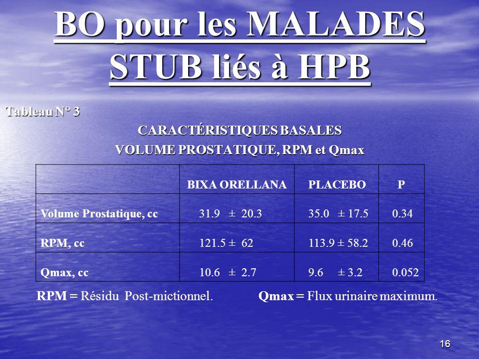 16 BO pour les MALADES STUB liés à HPB Tableau N 3 CARACTÉRISTIQUES BASALES VOLUME PROSTATIQUE, RPM et Qmax BIXA ORELLANA PLACEBOP Volume Prostatique,