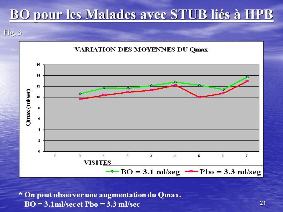 21 BO pour les Malades avec STUB liés à HPB Fig. 3 * On peut observer une augmentation du Qmax. BO = 3.1ml/sec et Pbo = 3.3 ml/sec