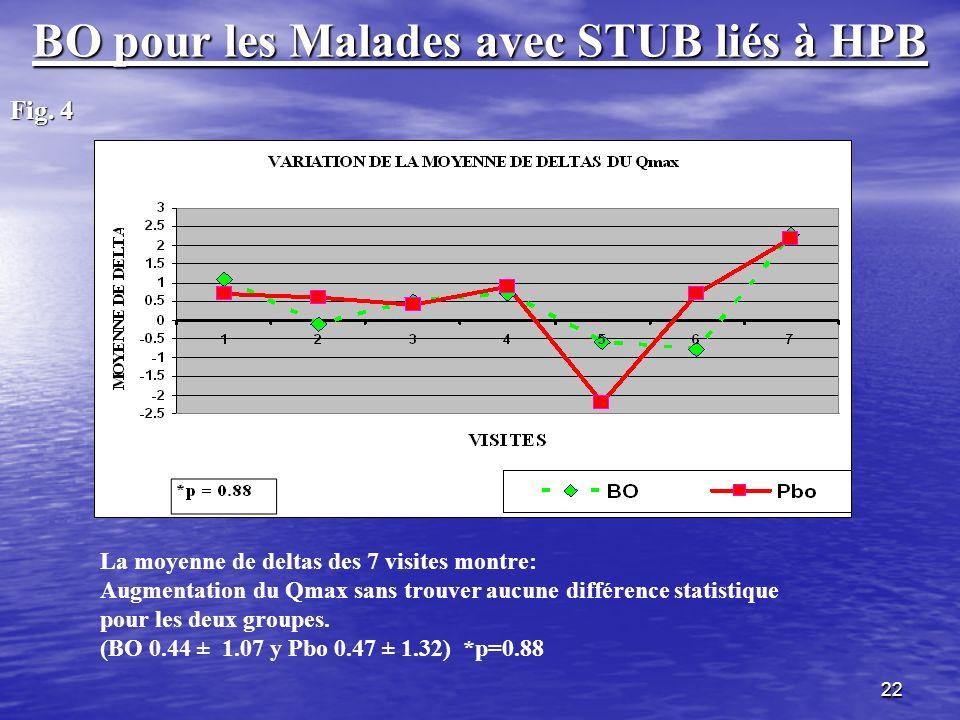 22 BO pour les Malades avec STUB liés à HPB Fig. 4 La moyenne de deltas des 7 visites montre: Augmentation du Qmax sans trouver aucune différence stat