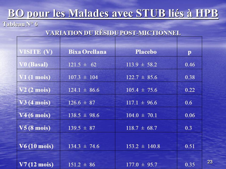 23 BO pour les Malades avec STUB liés à HPB Tableau N 6 VARIATION DU RÉSIDU POST-MICTIONNEL VISITE (V)Bixa OrellanaPlacebop V0 (Basal) 121.5 ± 62 113.