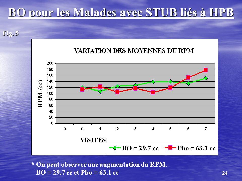 24 BO pour les Malades avec STUB liés à HPB Fig. 5 * On peut observer une augmentation du RPM. BO = 29.7 cc et Pbo = 63.1 cc