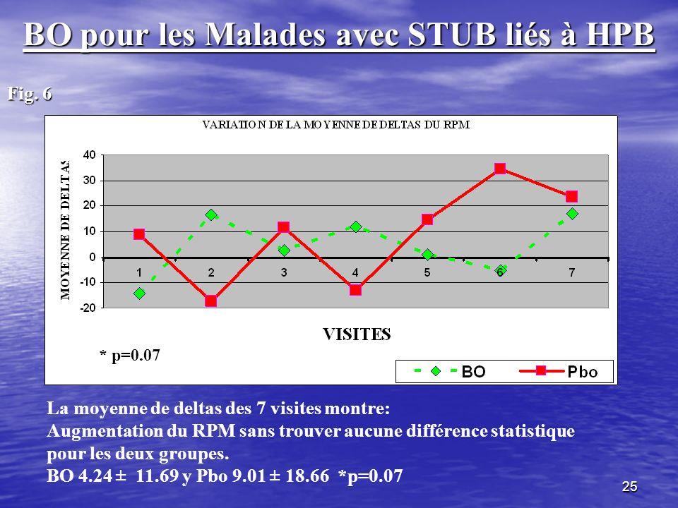 25 BO pour les Malades avec STUB liés à HPB Fig. 6 La moyenne de deltas des 7 visites montre: Augmentation du RPM sans trouver aucune différence stati