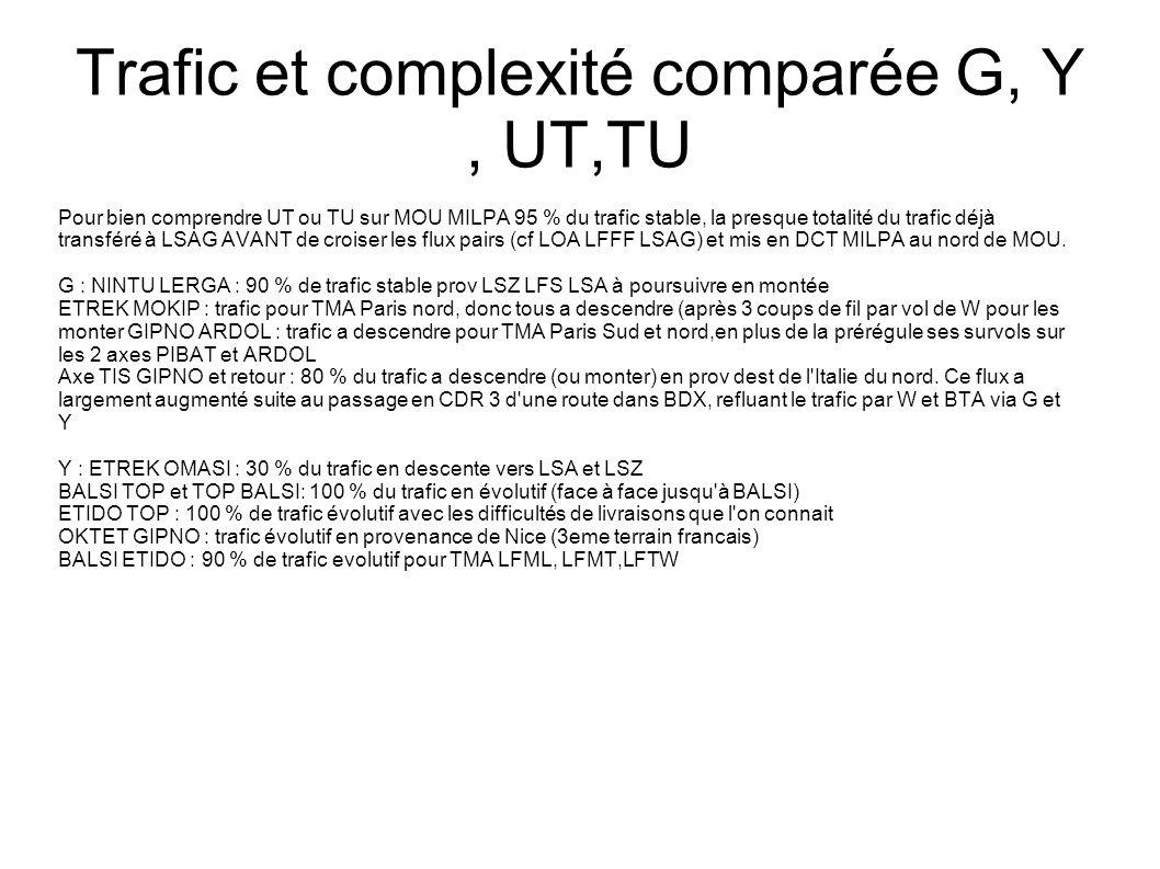 Trafic et complexité comparée G, Y, UT,TU Pour bien comprendre UT ou TU sur MOU MILPA 95 % du trafic stable, la presque totalité du trafic déjà transféré à LSAG AVANT de croiser les flux pairs (cf LOA LFFF LSAG) et mis en DCT MILPA au nord de MOU.