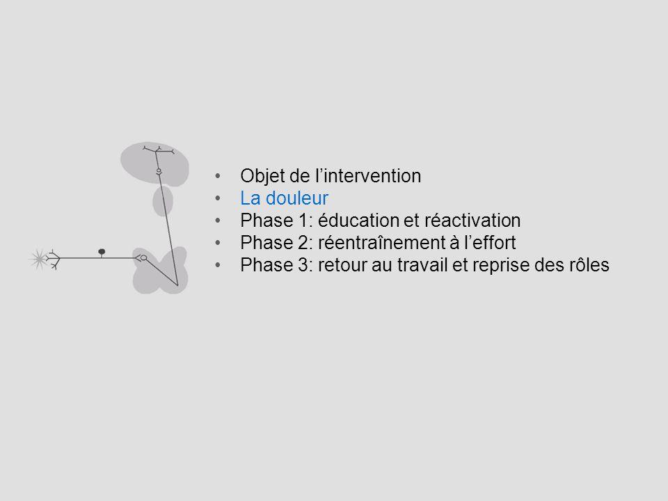 Objet de lintervention La douleur Phase 1: éducation et réactivation Phase 2: réentraînement à leffort Phase 3: retour au travail et reprise des rôles