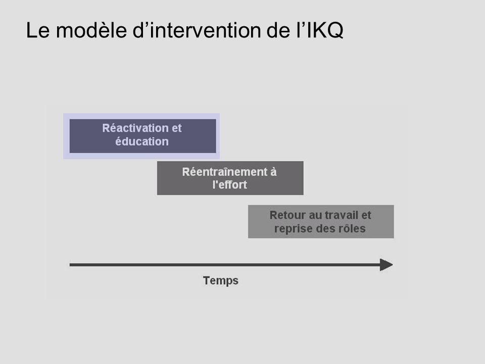 Le modèle dintervention de lIKQ