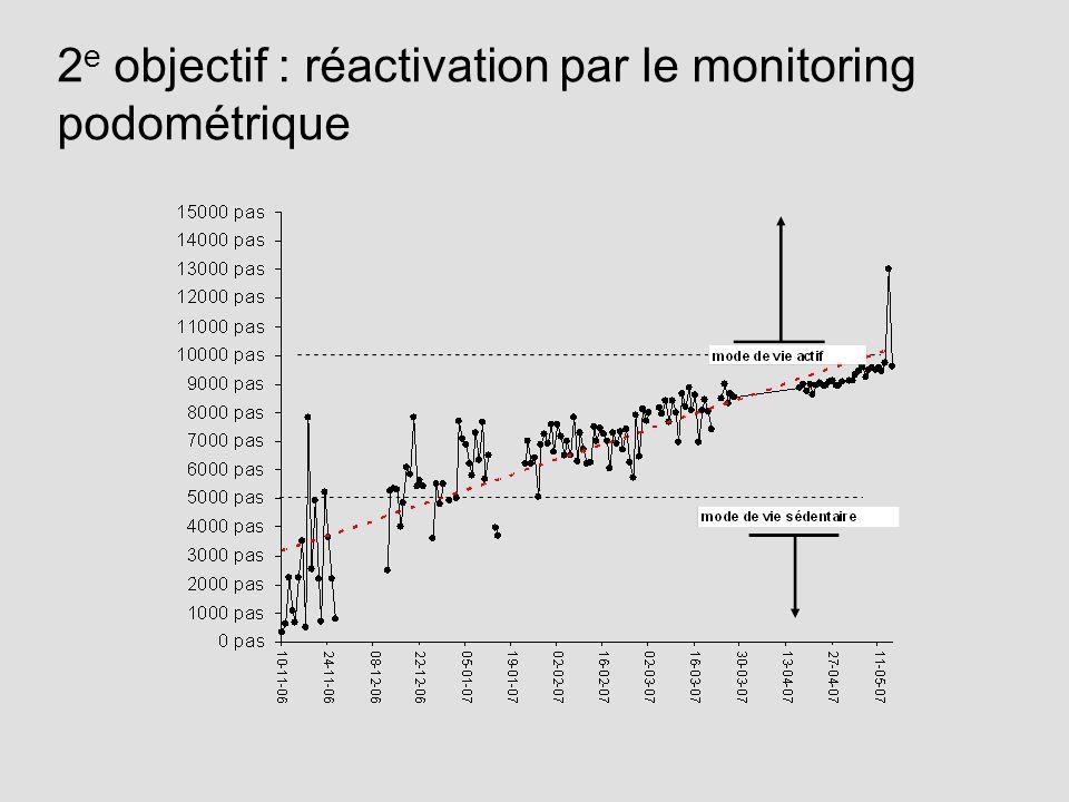2 e objectif : réactivation par le monitoring podométrique