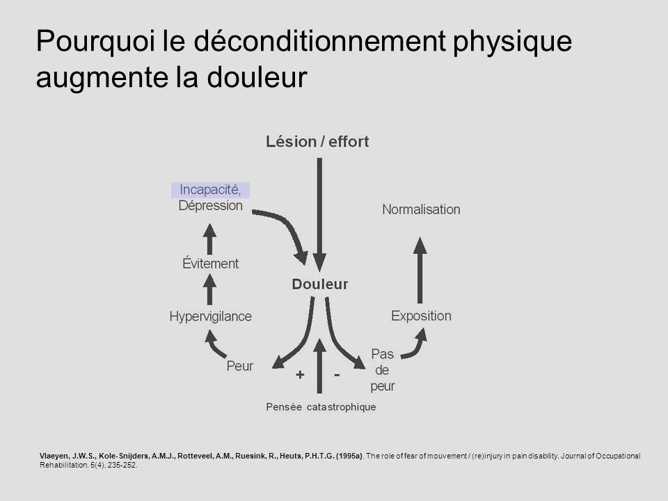 Vlaeyen, J.W.S., Kole-Snijders, A.M.J., Rotteveel, A.M., Ruesink, R., Heuts, P.H.T.G. (1995a). The role of fear of mouvement / (re)injury in pain disa