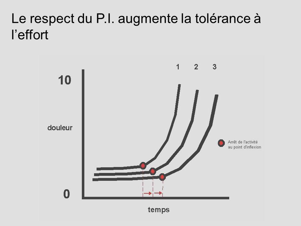 Le respect du P.I. augmente la tolérance à leffort