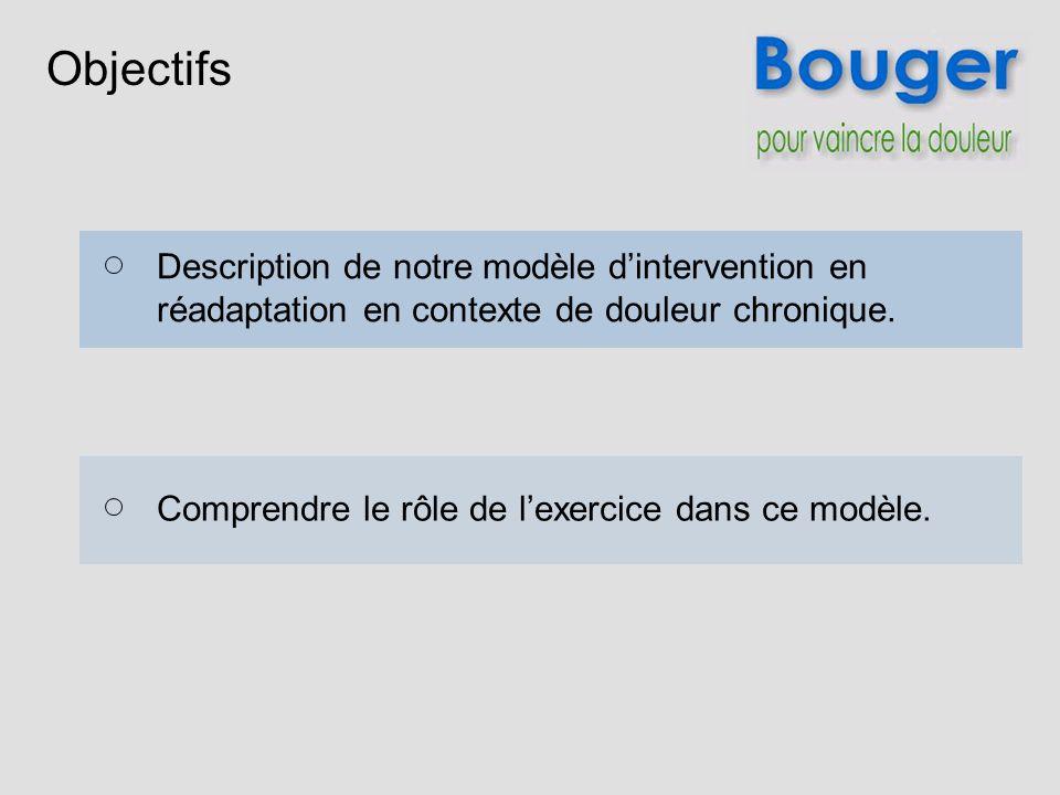 Objectifs Description de notre modèle dintervention en réadaptation en contexte de douleur chronique. Comprendre le rôle de lexercice dans ce modèle.