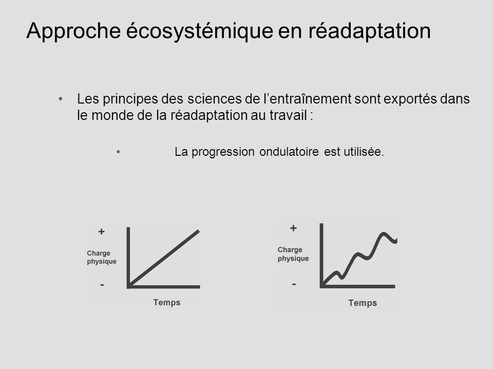 Approche écosystémique en réadaptation Les principes des sciences de lentraînement sont exportés dans le monde de la réadaptation au travail : La prog