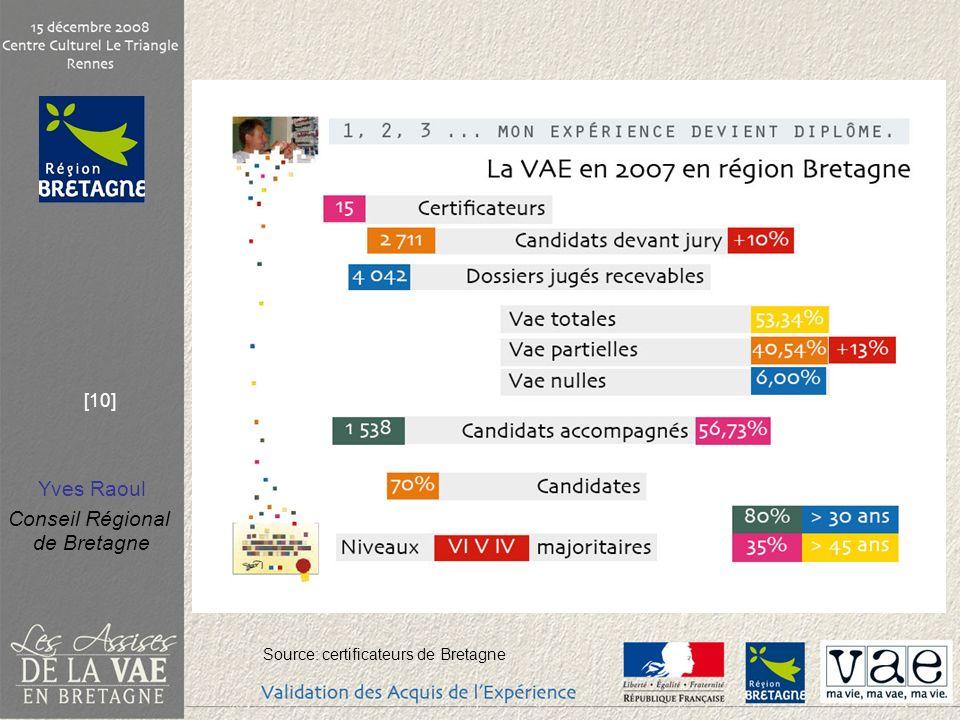 Yves Raoul Conseil Régional de Bretagne [10] Source: certificateurs de Bretagne
