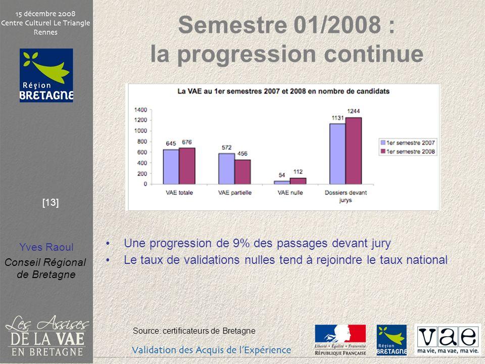 Yves Raoul Conseil Régional de Bretagne [13] Semestre 01/2008 : la progression continue Une progression de 9% des passages devant jury Le taux de vali