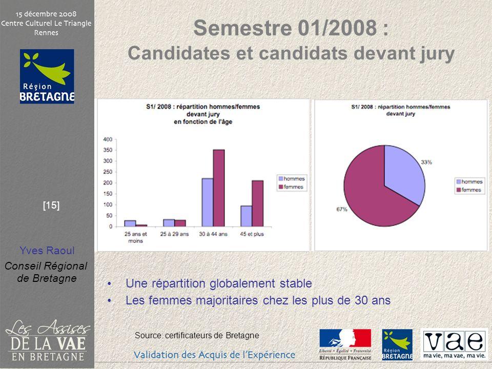 Yves Raoul Conseil Régional de Bretagne [15] Semestre 01/2008 : Candidates et candidats devant jury Une répartition globalement stable Les femmes majo