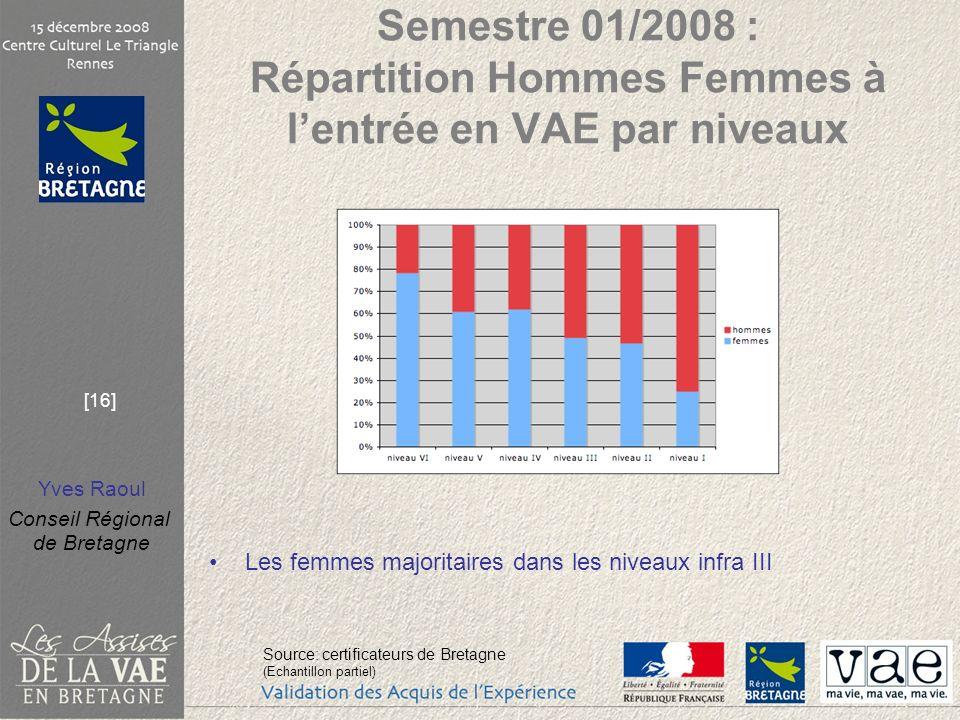 Yves Raoul Conseil Régional de Bretagne [16] Semestre 01/2008 : Répartition Hommes Femmes à lentrée en VAE par niveaux Les femmes majoritaires dans le