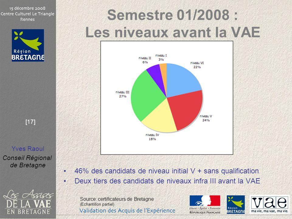 Yves Raoul Conseil Régional de Bretagne [17] Semestre 01/2008 : Les niveaux avant la VAE 46% des candidats de niveau initial V + sans qualification De