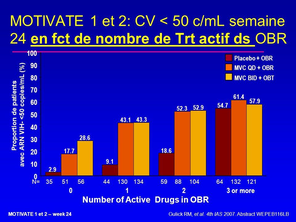 MOTIVATE 1 et 2: CV < 50 c/mL semaine 24 en fct de nombre de Trt actif ds OBR Number of Active Drugs in OBR N= 35 51 56 44 130 134 59 88 104 64 132 12