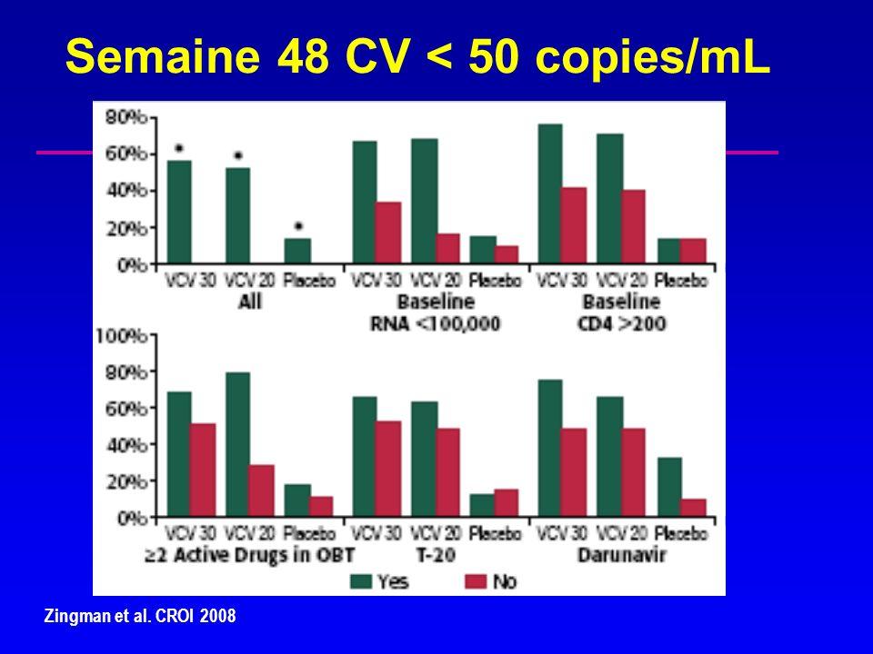 Semaine 48 CV < 50 copies/mL Zingman et al. CROI 2008
