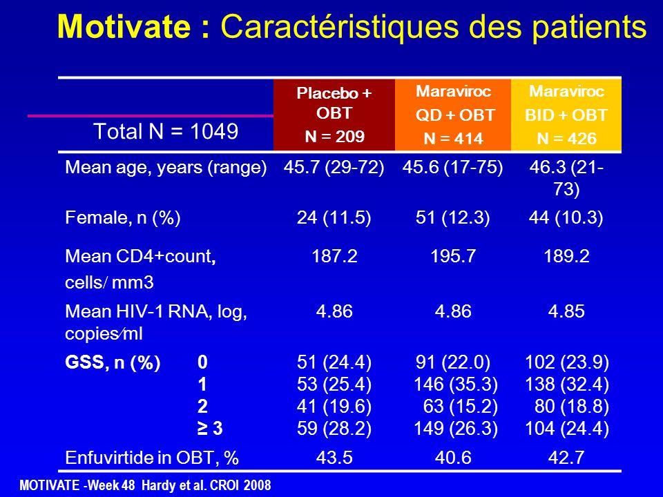 % de patients avec CV indétectable par visite CV < 400 c/ml CV < 50 c/ml CBV + EFV (n = 361) CBV + MVC (n = 360) Valeur manquante = échec/non réponse Semaines 0 20 40 60 80 100 2 481624324048 70,0 % 72,6 % % Semaines 248 16 24 32 4048 69,0 % 64,4 % 0 20 40 60 80 100 % Etude MERIT : maraviroc chez des patients naïfs Résultats à S48 (2) 55