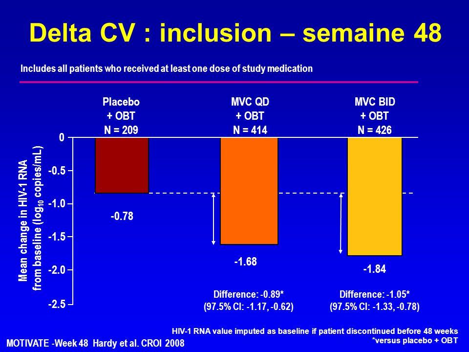 Mean change in HIV-1 RNA from baseline (log 10 copies/mL) -2.5 -2.0 -1.5 -0.5 0 -1.84 -0.78 -1.68 Placebo + OBT N = 209 MVC QD + OBT N = 414 MVC BID +