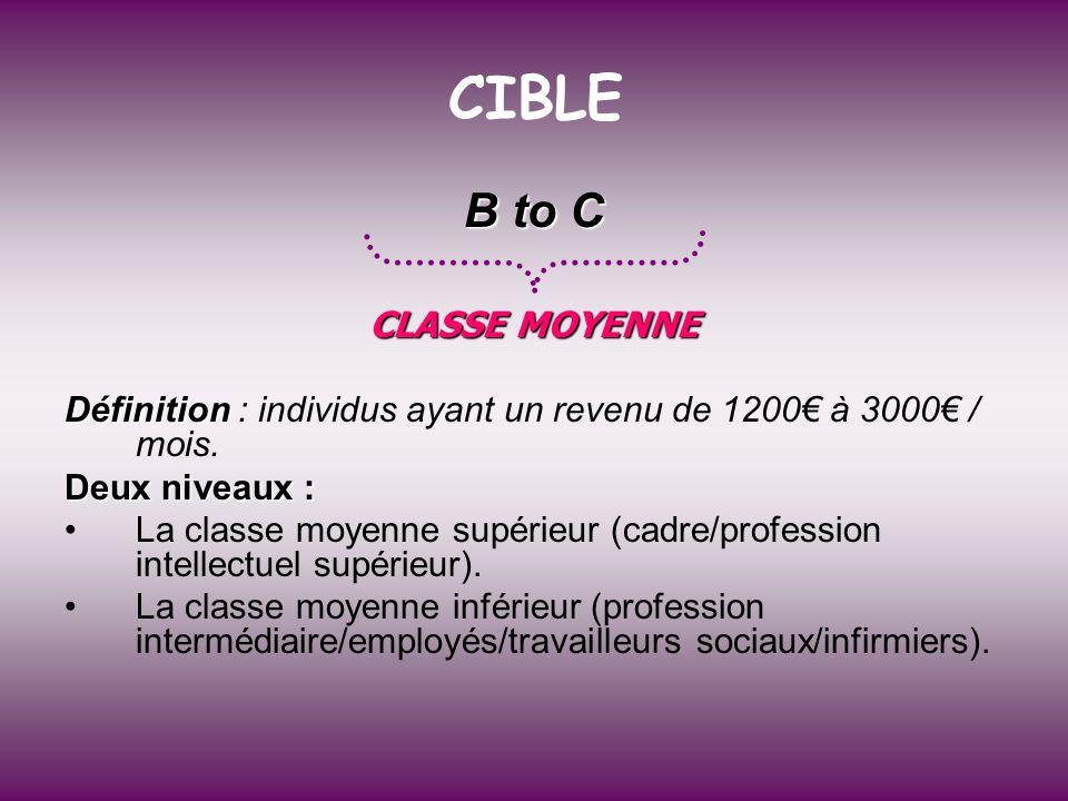 CIBLE B to C CLASSE MOYENNE Définition Définition : individus ayant un revenu de 1200 à 3000 / mois. Deux niveaux : La classe moyenne supérieur (cadre