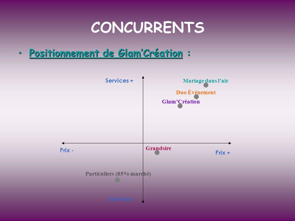 Positionnement de GlamCréation :Positionnement de GlamCréation : CONCURRENTS Prix + Prix - Services - Services + GlamCréation Duo Évènement Mariage da