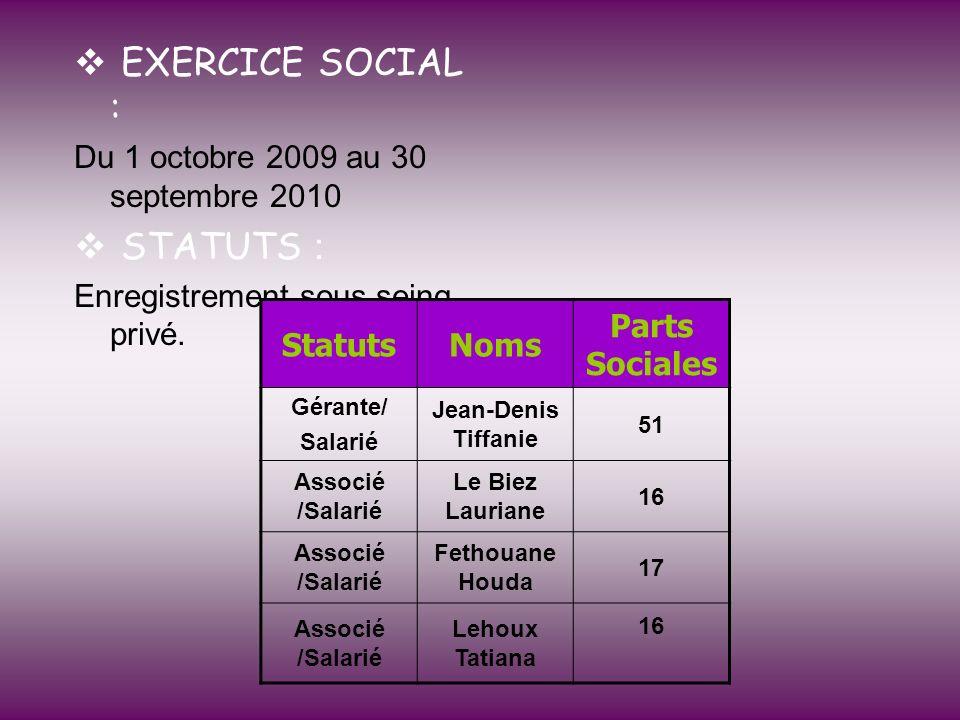 EXERCICE SOCIAL : Du 1 octobre 2009 au 30 septembre 2010 STATUTS : Enregistrement sous seing privé. StatutsNoms Parts Sociales Gérante/ Salarié Jean-D
