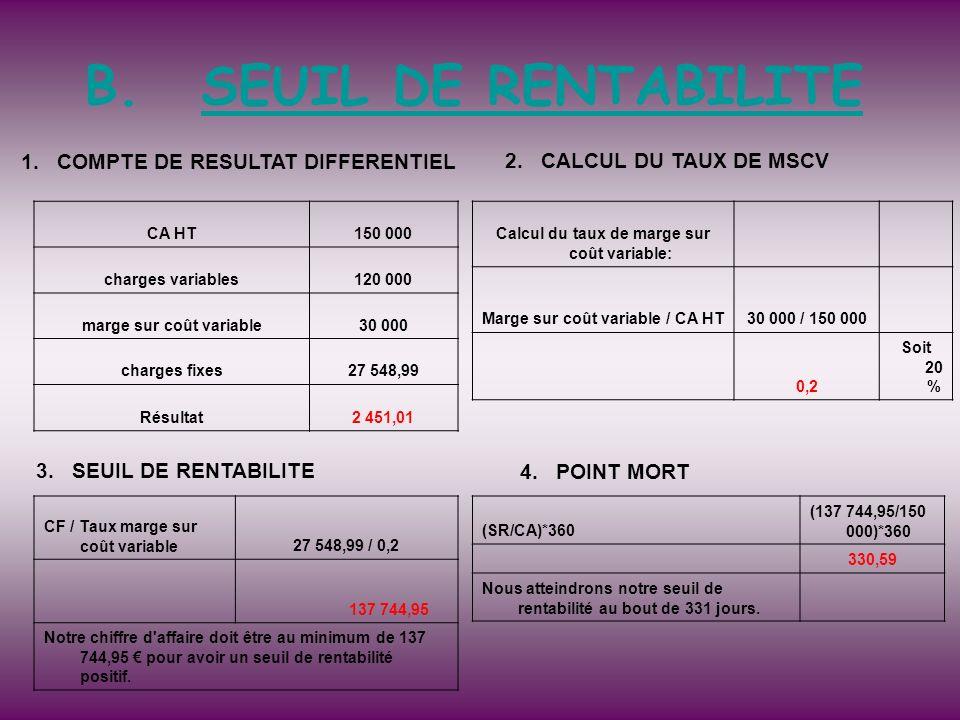 B.SEUIL DE RENTABILITE CA HT150 000 charges variables120 000 marge sur coût variable30 000 charges fixes27 548,99 Résultat2 451,01 Calcul du taux de m